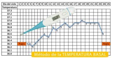 Método temperatura basal